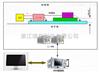 汽车电子EMI传导发射测试(CE)