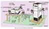 汽车电子静电放电抗扰度测试
