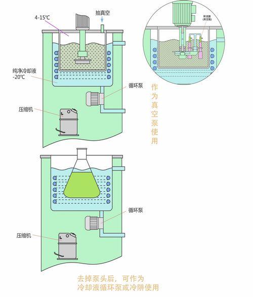低温循环真空泵功能